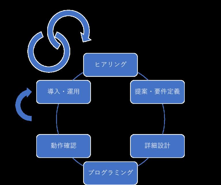 システムインテグレーションの流れ